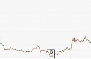腾讯控股,我为什么傻到在股价下跌中买入?