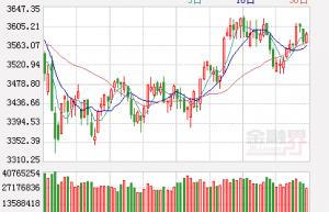 今日股票大盘行情分析 券商板块领涨