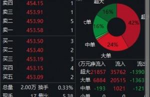 片仔癀半年净利超11亿,公司股价高开高走