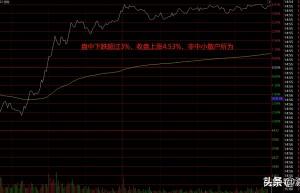股票大盘分析 中期行情无忧,短期调整或已接近尾声