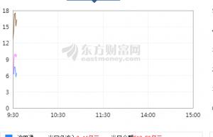 今日三大指数全线低开,沪指跌0.68%,北向资金净流入16亿元