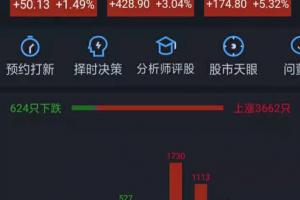 中国A股进入牛市啦